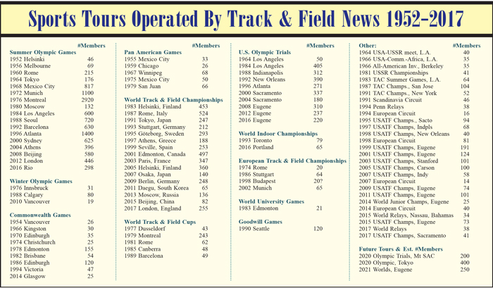 Track And Field Tours
