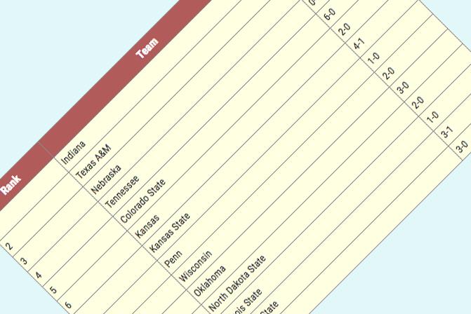 Collegiate Men's Dual Meet Rankings (04/17/19) — Nebraska Surges To The Lead - Track & Field News
